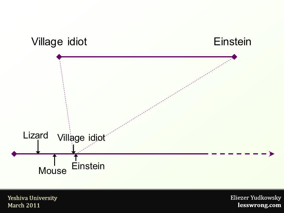Eliezer Yudkowsky lesswrong.com Yeshiva University March 2011 Village idiotEinstein Village idiot Einstein Lizard Mouse