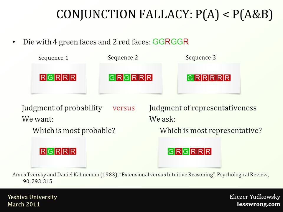 Eliezer Yudkowsky lesswrong.com Yeshiva University March 2011 Die with 4 green faces and 2 red faces: GGRGGR versus CONJUNCTION FALLACY: P(A) < P(A&B)