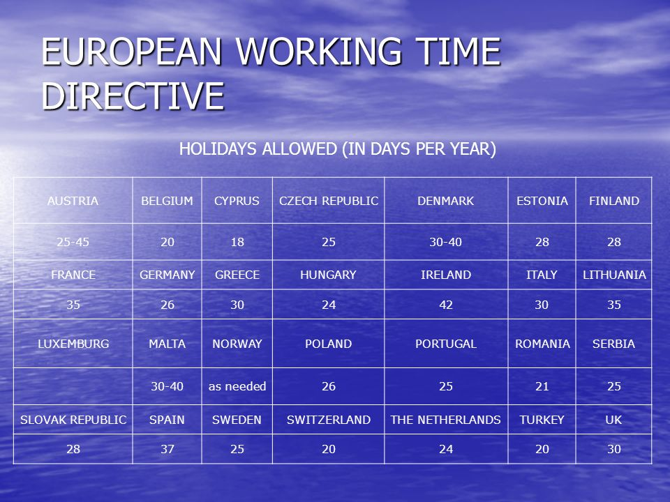 EUROPEAN WORKING TIME DIRECTIVE AUSTRIABELGIUMCYPRUSCZECH REPUBLICDENMARKESTONIAFINLAND 25-4520182530-4028 FRANCEGERMANYGREECEHUNGARYIRELANDITALYLITHUANIA 35263024423035 LUXEMBURGMALTANORWAYPOLANDPORTUGALROMANIASERBIA 30-40as needed26252125 SLOVAK REPUBLICSPAINSWEDENSWITZERLANDTHE NETHERLANDSTURKEYUK 28372520242030 HOLIDAYS ALLOWED (IN DAYS PER YEAR)