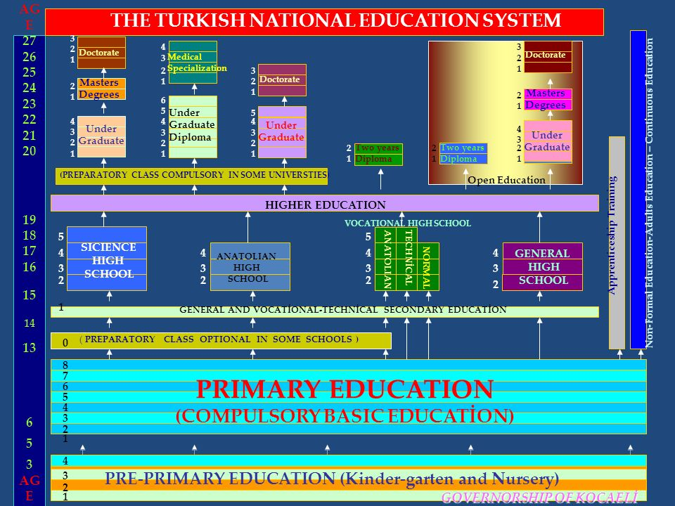 PRIMARY EDUCATION (COMPULSORY BASIC EDUCATİON) PRE-PRIMARY EDUCATION (Kinder-garten and Nursery) GENERAL AND VOCATİONAL-TECHNİCAL SECONDARY EDUCATİON 1 1 2 2 3 3 4 4 7 6 5 8 22 3333 2 2 44 ANATOLIAN HIGH SCHOOL VOCATIONAL HIGH SCHOOL SICIENCE HIGH SCHOOL ANATOLIAN GENERAL HIGH SCHOOL TECHNİCAL HIGHER EDUCATION Apprenticeship Training Non-Formal Education-Adults Education – Continuous Education NORMAL THE TURKISH NATIONAL EDUCATION SYSTEM 4 4 44 2 22 222 3 33 3 1 11 111 2 1 2 1 2 1 2 1 2 1 3 3 3 2 1 6 5 Open Education Under Graduate Doctorate ( PREPARATORY CLASS OPTIONAL IN SOME SCHOOLS ) (PREPARATORY CLASS COMPULSORY IN SOME UNIVERSTIES) Masters Degrees 1 44 55 0 Under Graduate Masters Degrees Doctorate 34 Medical Specialization Under Graduate Diploma Doctorate AG E 27 26 25 24 23 22 21 20 19 18 17 16 15 14 13 6 5 3 AG E 5 Under Graduate Two years Diploma Two years Diploma GOVERNORSHIP OF KOCAELİ