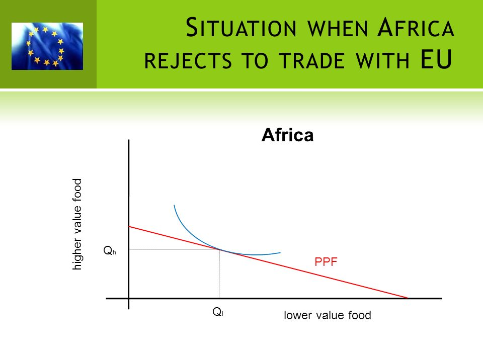 lower value food higher value food QlQl QhQh PPF S ITUATION WHEN A FRICA REJECTS TO TRADE WITH EU Africa