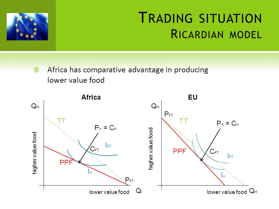 T RADING SITUATION R ICARDIAN MODEL Africa has comparative advantage in producing lower value food lower value food higher value food AfricaEU higher