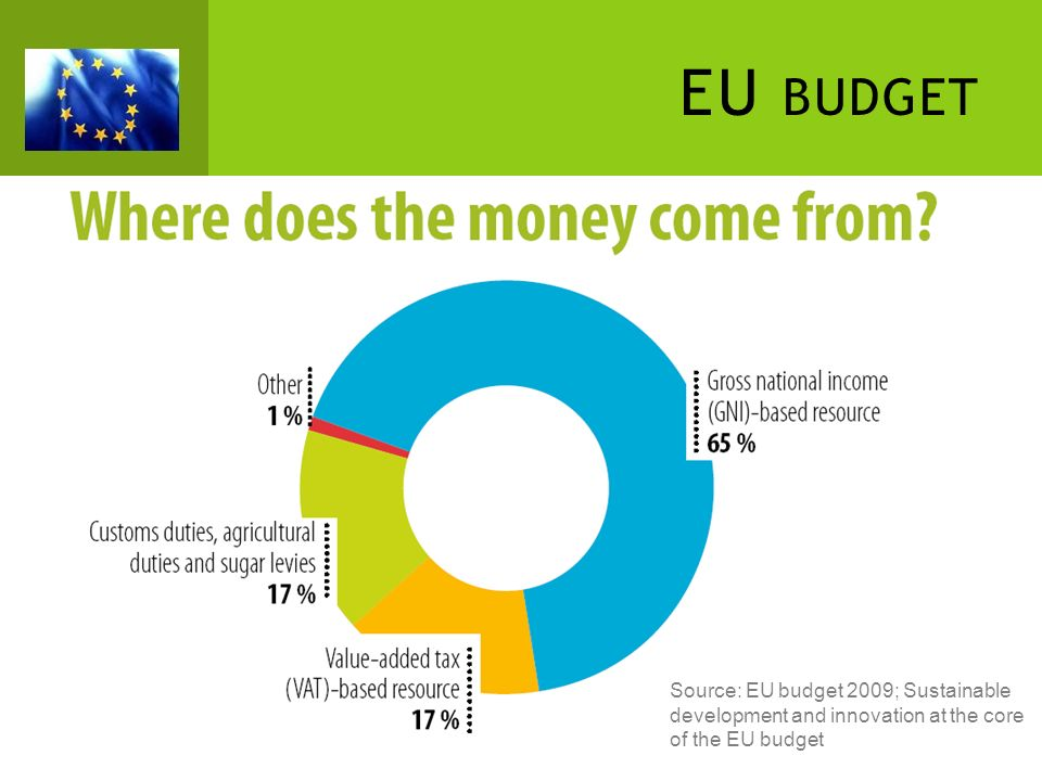 EU BUDGET Source: EU budget 2009; Sustainable development and innovation at the core of the EU budget
