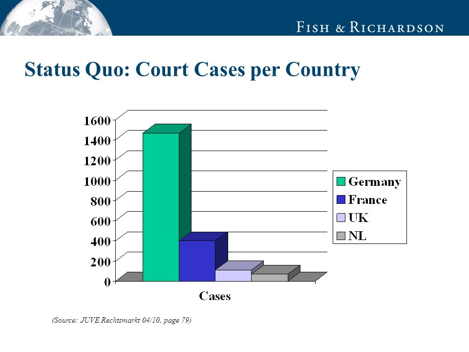 Status Quo: Court Cases per Country (Source: JUVE Rechtsmarkt 04/10, page 79)