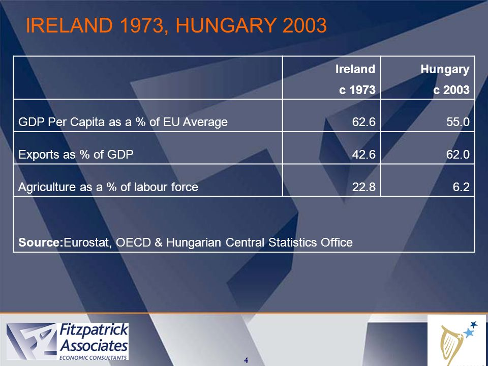 IRELAND 1973, HUNGARY 2003 4 IrelandHungary c 1973c 2003 GDP Per Capita as a % of EU Average62.655.0 Exports as % of GDP42.662.0 Agriculture as a % of labour force22.86.2 Source:Eurostat, OECD & Hungarian Central Statistics Office