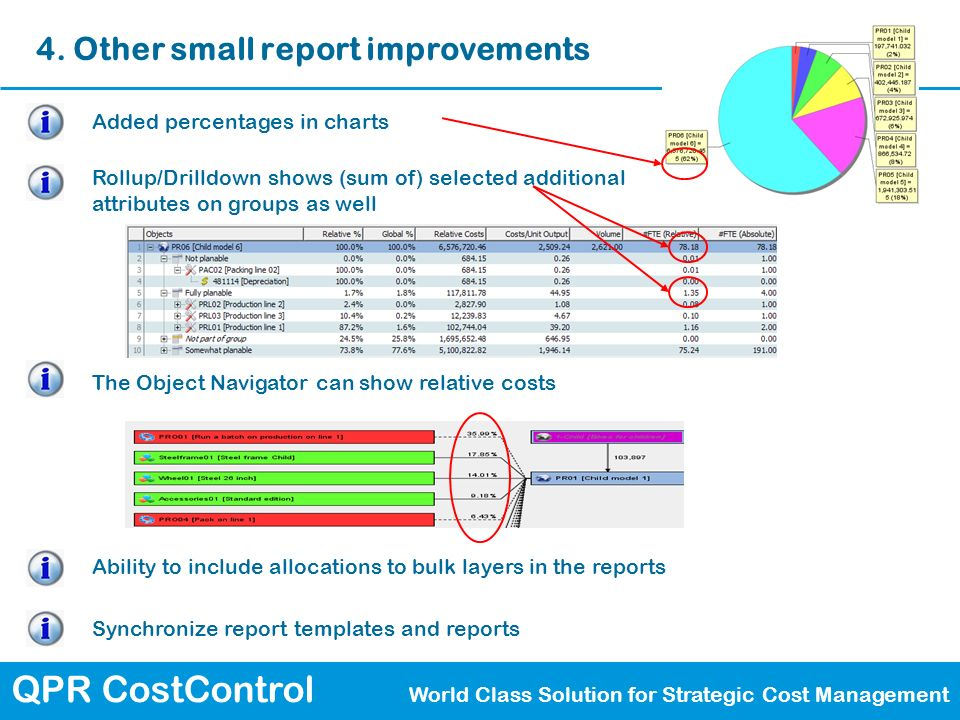 QPR CostControl World Class Solution for Strategic Cost Management 4. Other small report improvements Added percentages in charts Rollup/Drilldown sho
