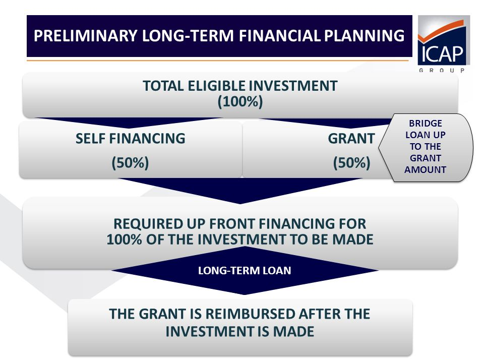 10 GRANT (50%) SELF FINANCING (50%) PRELIMINARY LONG-TERM FINANCIAL PLANNING TOTAL ELIGIBLE INVESTMENT (100%) TOTAL ELIGIBLE INVESTMENT (100%) BRIDGE LOAN UP TO THE GRANT AMOUNT REQUIRED UP FRONT FINANCING FOR 100% OF THE INVESTMENT TO BE MADE REQUIRED UP FRONT FINANCING FOR 100% OF THE INVESTMENT TO BE MADE THE GRANT IS REIMBURSED AFTER THE INVESTMENT IS MADE LONG-TERM LOAN