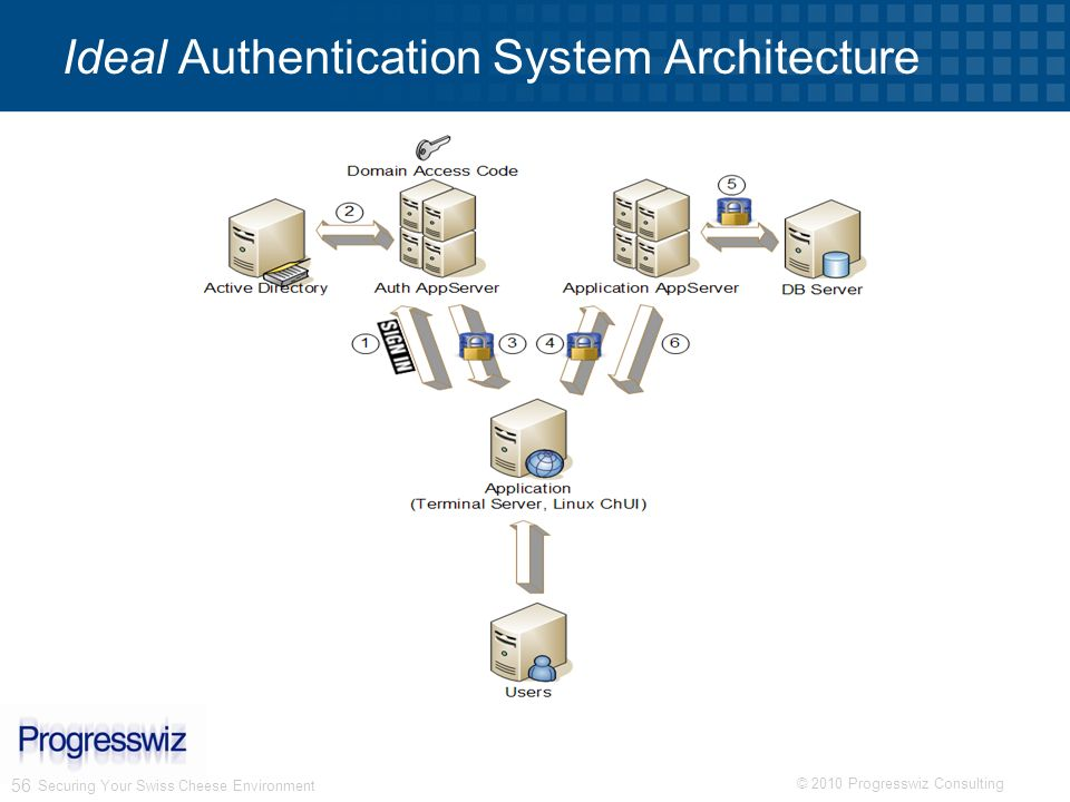 © 2010 Progresswiz Consulting 56 Ideal Authentication System Architecture Securing Your Swiss Cheese Environment