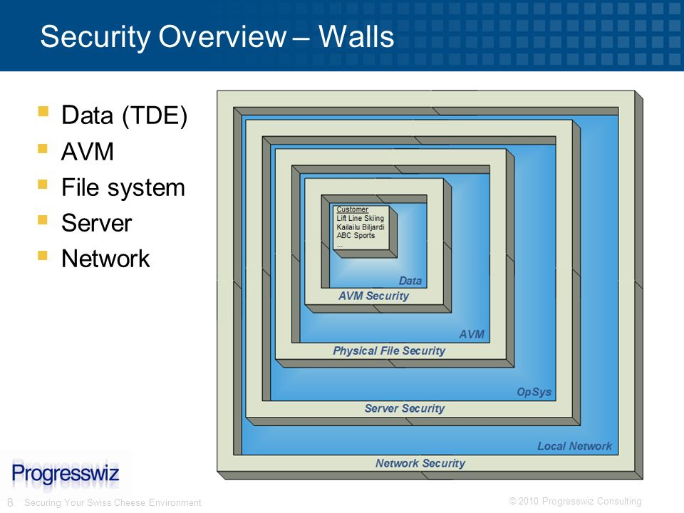 © 2010 Progresswiz Consulting 8 Securing Your Swiss Cheese Environment Security Overview – Walls D ata (TDE) AVM File system Server Network