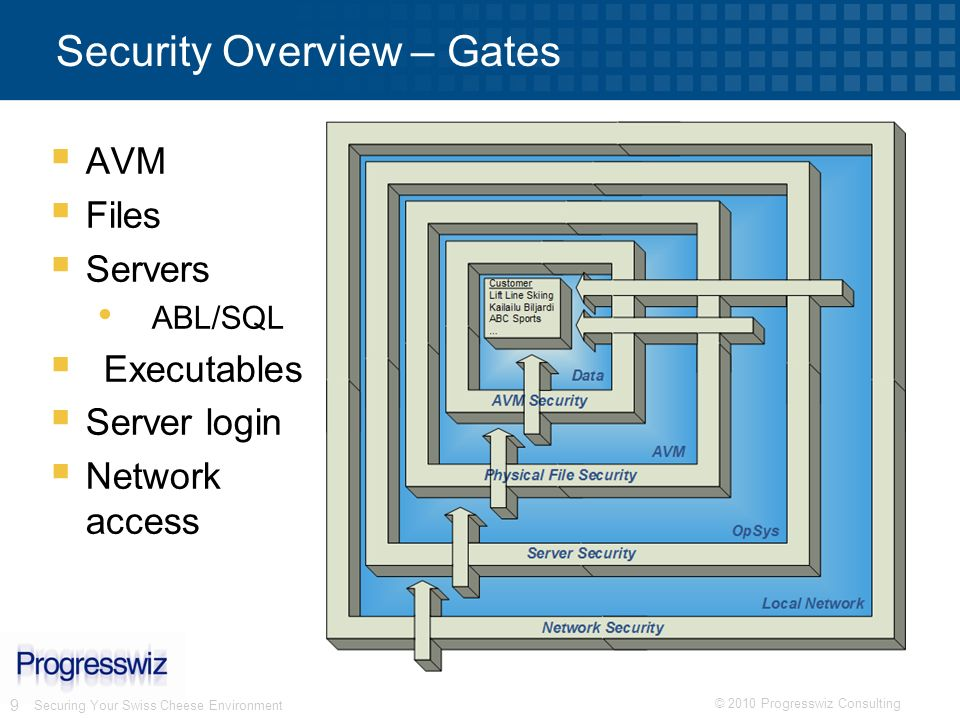 © 2010 Progresswiz Consulting 9 Securing Your Swiss Cheese Environment Security Overview – Gates AVM Files Servers ABL/SQL Executables Server login Ne
