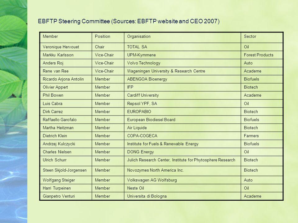 EBFTP Steering Committee (Sources: EBFTP website and CEO 2007) MemberPositionOrganisationSector Veronique HervouetChairTOTAL SAOil Markku KarlssonVice