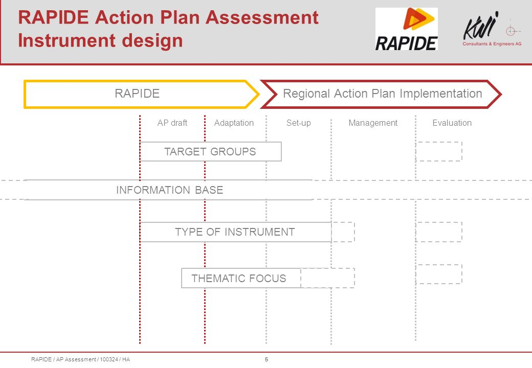 RAPIDE / AP Assessment / 100324 / HA5 RAPIDERegional Action Plan Implementation 5 Set-upAdaptationEvaluation THEMATIC FOCUS Management TARGET GROUPS TYPE OF INSTRUMENT RAPIDE Action Plan Assessment Instrument design AP draft INFORMATION BASE