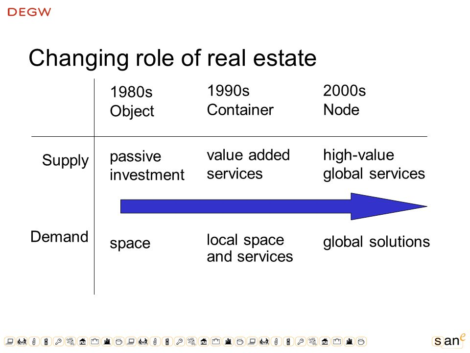 Changing role of real estate 1980s Object passive investment space 1990s Container value added services local space and services 2000s Node high-value global services global solutions Supply Demand