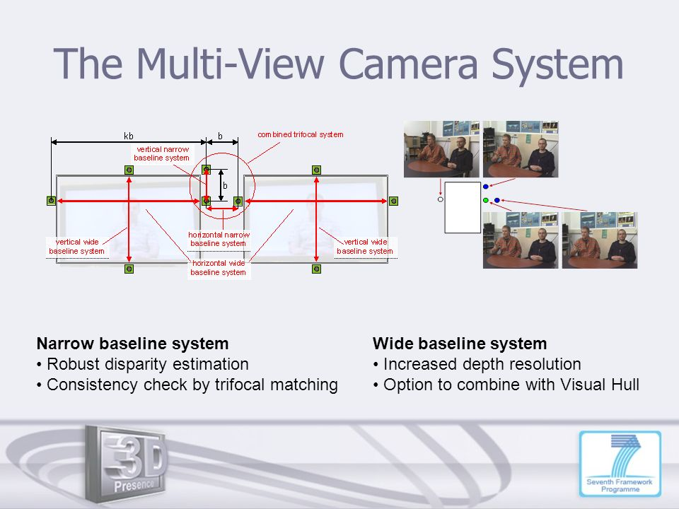 The Multi-View Camera System Narrow baseline system Robust disparity estimation Consistency check by trifocal matching Wide baseline system Increased