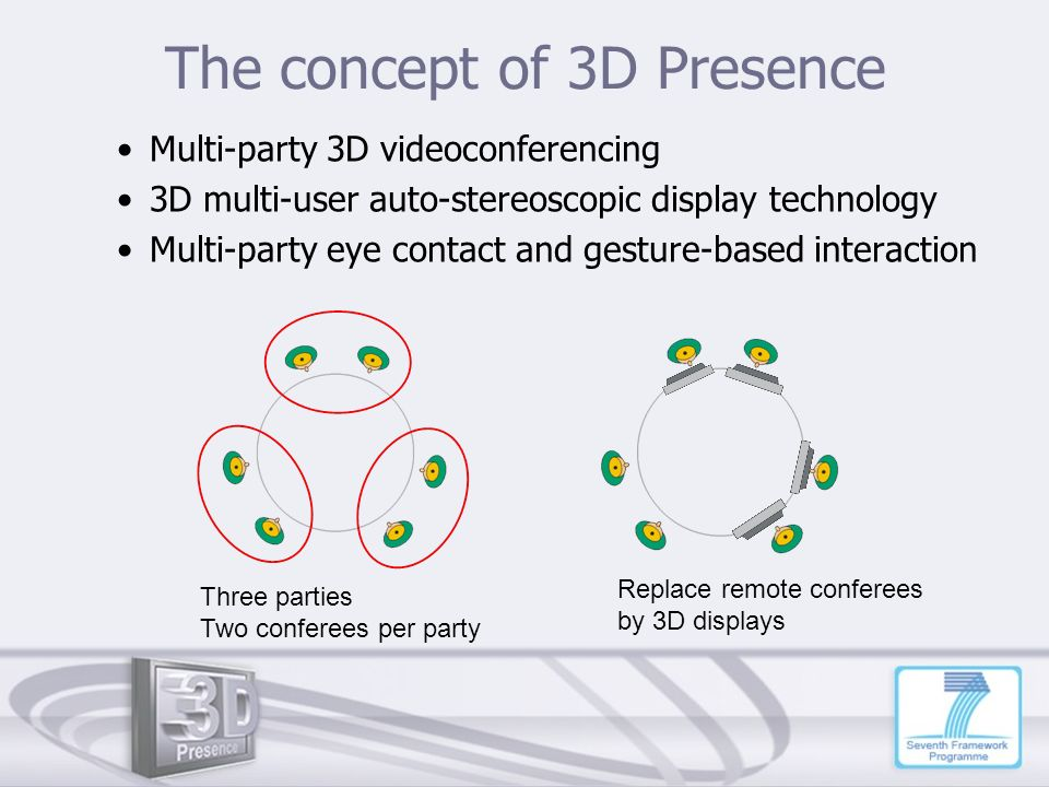 The concept of 3D Presence Three parties Two conferees per party Multi-party 3D videoconferencing 3D multi-user auto-stereoscopic display technology M