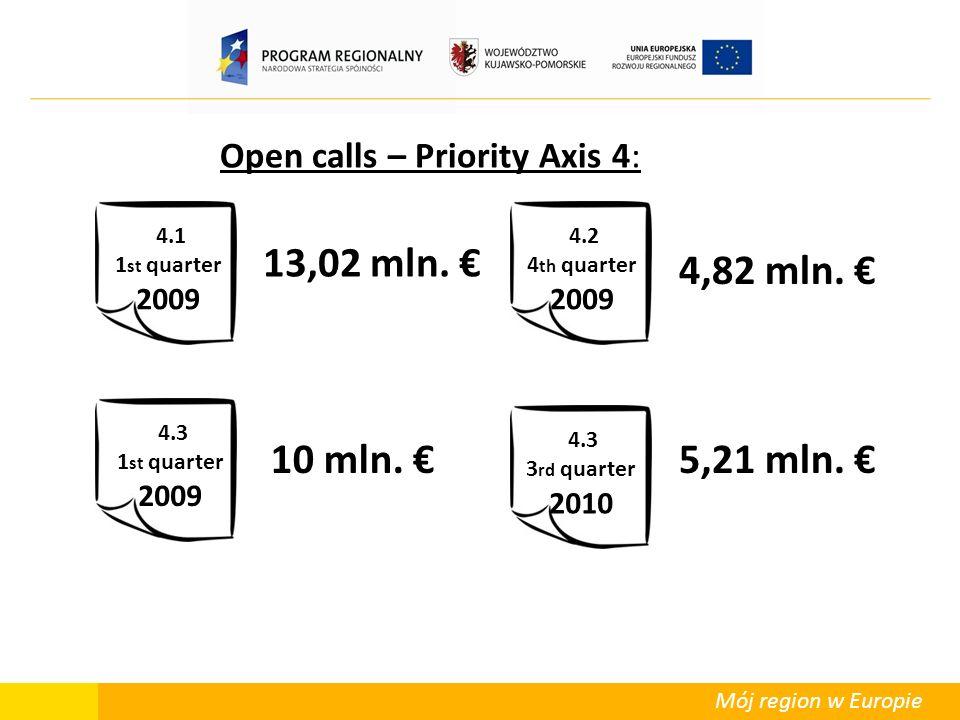 Mój region w Europie Open calls – Priority Axis 4: 4.1 1 st quarter 2009 4.3 3 rd quarter 2010 4.3 1 st quarter 2009 4.2 4 th quarter 2009 13,02 mln.