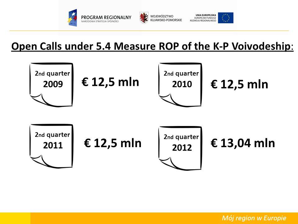 Mój region w Europie Open Calls under 5.4 Measure ROP of the K-P Voivodeship: 2 nd quarter 2009 2 nd quarter 2012 2 nd quarter 2011 2 nd quarter 2010 12,5 mln 13,04 mln