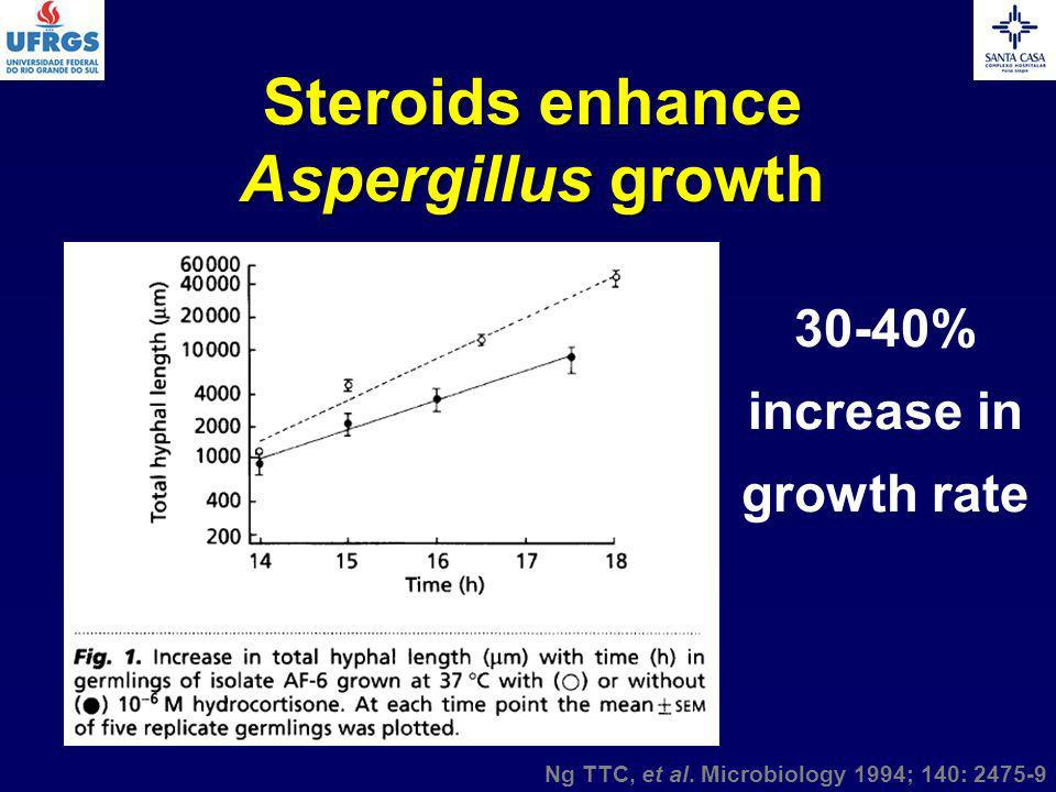 Steroids enhance Aspergillus growth Ng TTC, et al. Microbiology 1994; 140: 2475-9 30-40% increase in growth rate