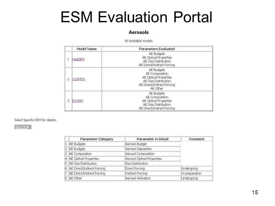 15 ESM Evaluation Portal