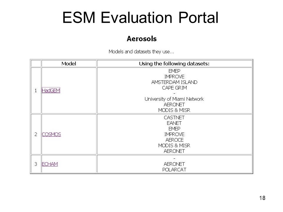 18 ESM Evaluation Portal