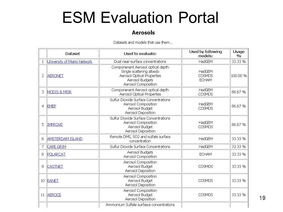 19 ESM Evaluation Portal
