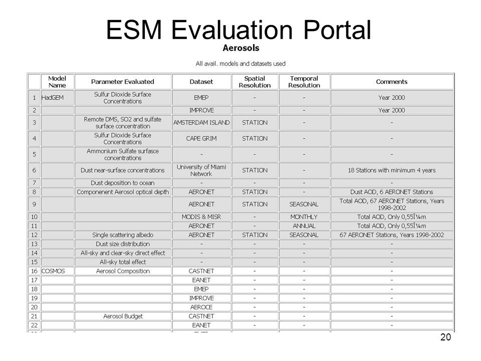20 ESM Evaluation Portal