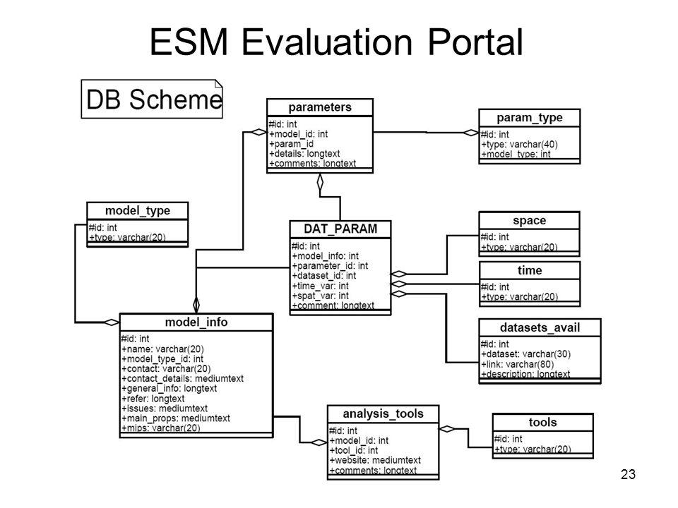 23 ESM Evaluation Portal