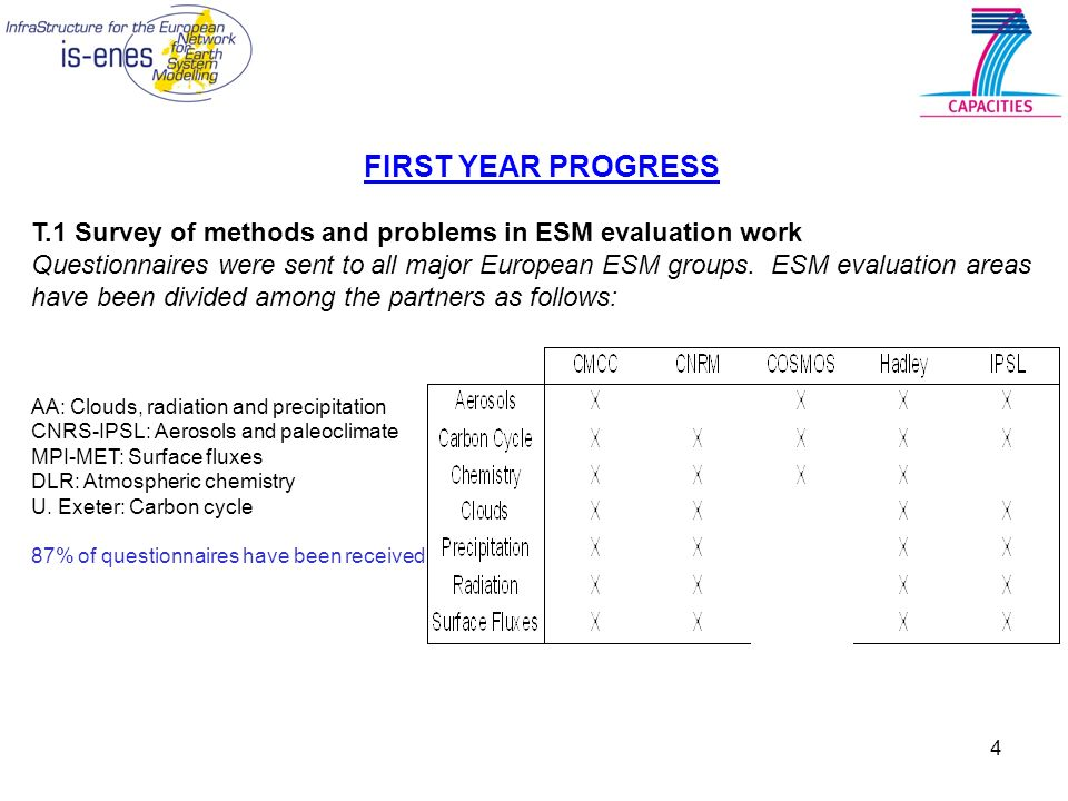 4 FIRST YEAR PROGRESS T.1 Survey of methods and problems in ESM evaluation work Questionnaires were sent to all major European ESM groups. ESM evaluat