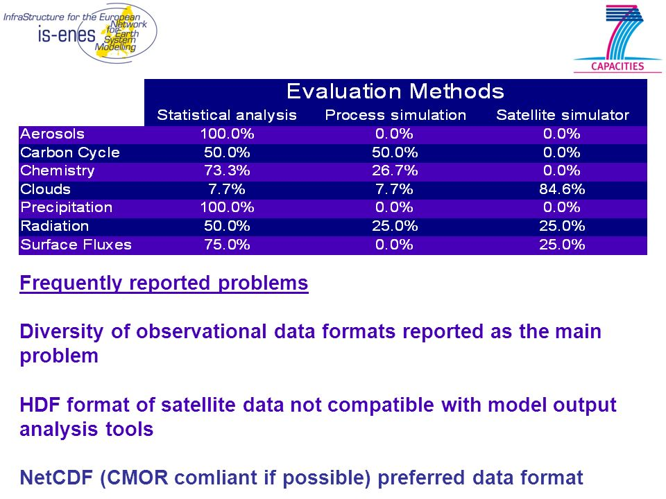 Frequently reported problems Diversity of observational data formats reported as the main problem HDF format of satellite data not compatible with mod