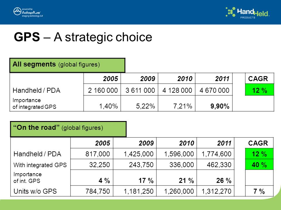 GPS – A strategic choice 2005200920102011 CAGR Handheld / PDA2 160 0003 611 0004 128 0004 670 00012 % Importance of integrated GPS 1,40%5,22%7,21%9,90