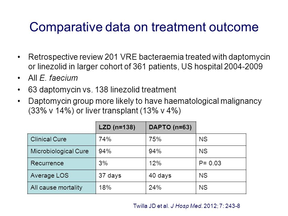 Retrospective review 201 VRE bacteraemia treated with daptomycin or linezolid in larger cohort of 361 patients, US hospital 2004-2009 All E. faecium 6