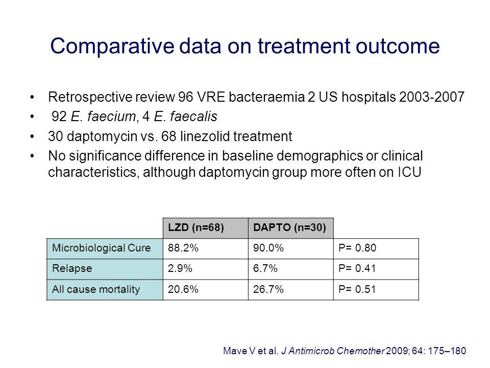 Retrospective review 96 VRE bacteraemia 2 US hospitals 2003-2007 92 E. faecium, 4 E. faecalis 30 daptomycin vs. 68 linezolid treatment No significance