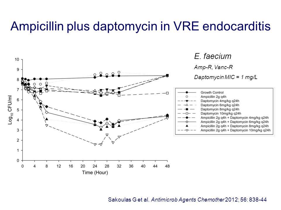Ampicillin plus daptomycin in VRE endocarditis Sakoulas G et al. Antimicrob Agents Chemother 2012; 56: 838-44 E. faecium Amp-R, Vanc-R Daptomycin MIC