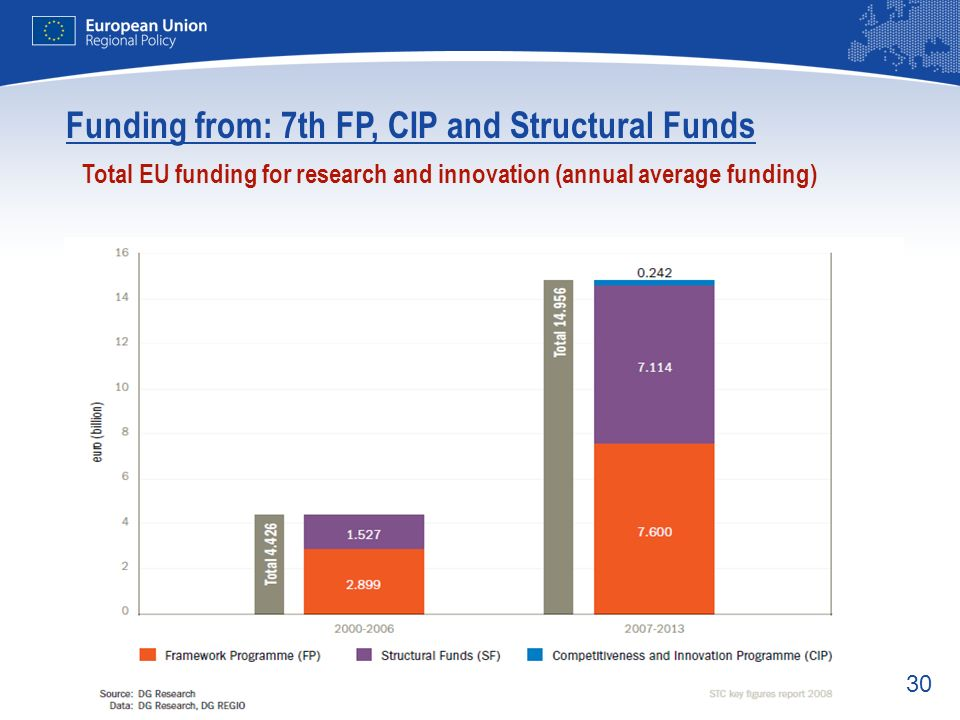 30 Total EU funding for research and innovation (annual average funding) Funding from: 7th FP, CIP and Structural Funds