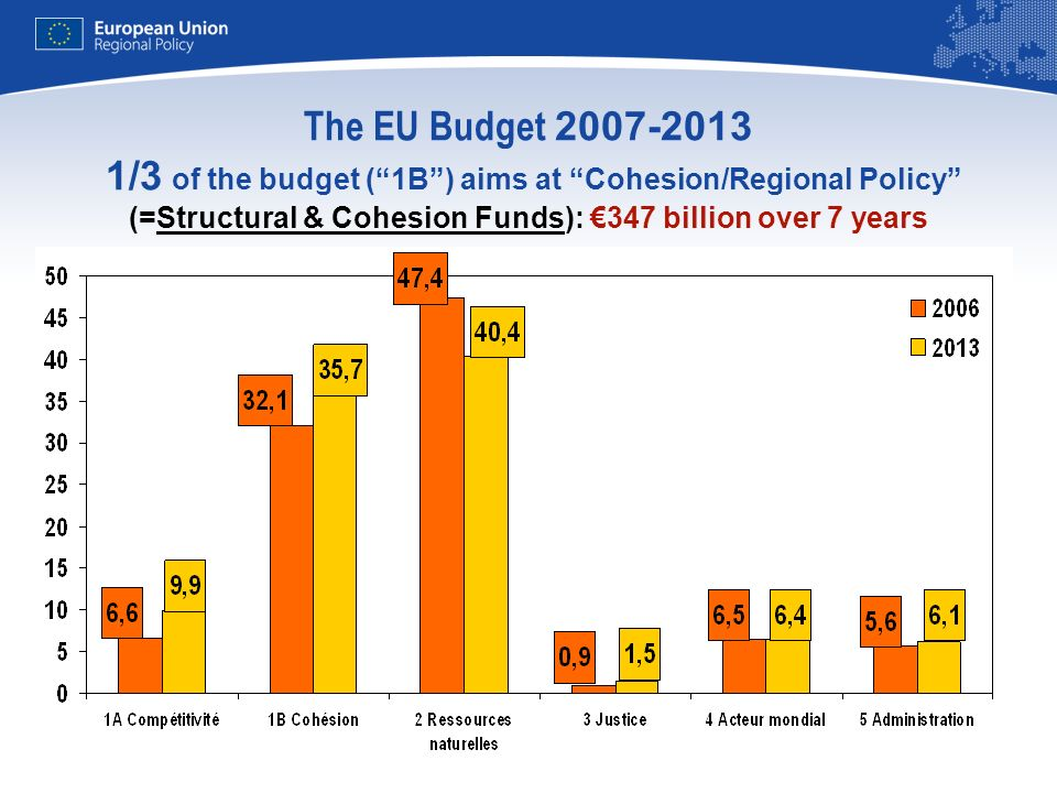 9 The EU Budget 2007-2013 1/3 of the budget (1B) aims at Cohesion/Regional Policy (=Structural & Cohesion Funds): 347 billion over 7 years