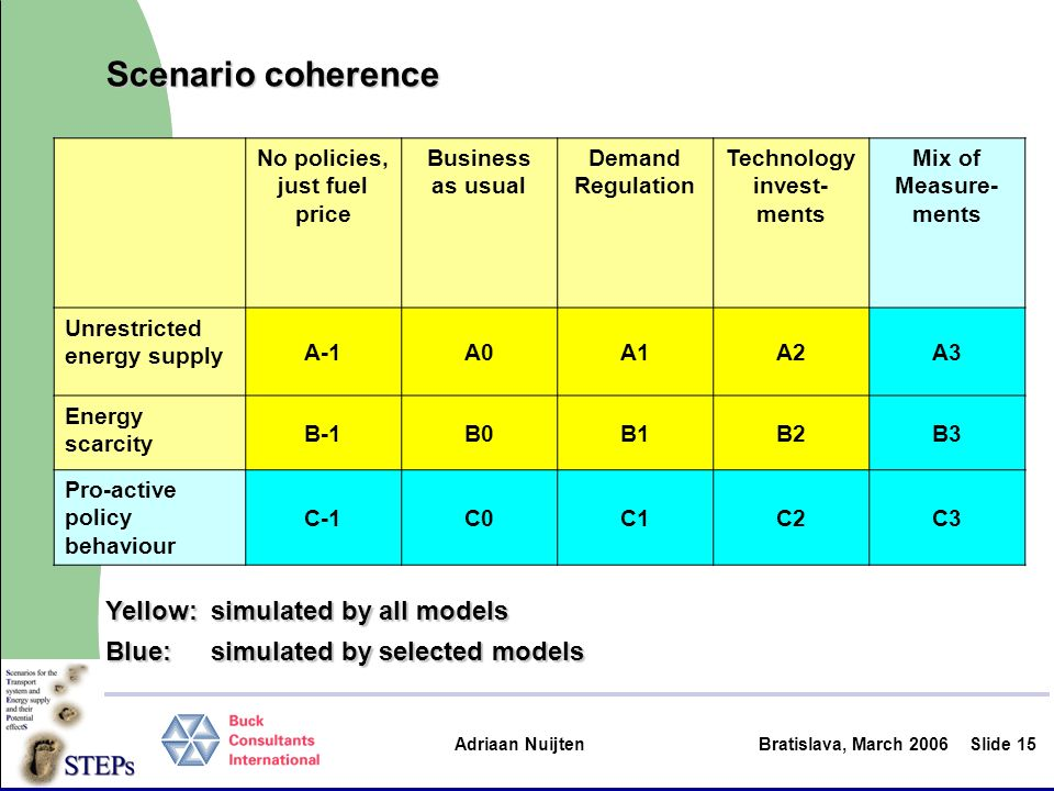 Adriaan Nuijten Bratislava, March 2006Slide 15 No policies, just fuel price Business as usual Demand Regulation Technology invest- ments Mix of Measur