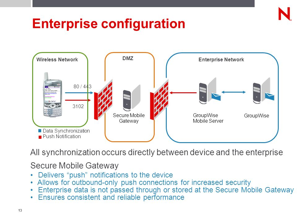 13 Enterprise configuration GroupWise Enterprise Network GroupWise Mobile Server DMZ Wireless Network Data Synchronization Push Notification 80 / 443 3102 Secure Mobile Gateway All synchronization occurs directly between device and the enterprise Secure Mobile Gateway Delivers push notifications to the device Allows for outbound-only push connections for increased security Enterprise data is not passed through or stored at the Secure Mobile Gateway Ensures consistent and reliable performance