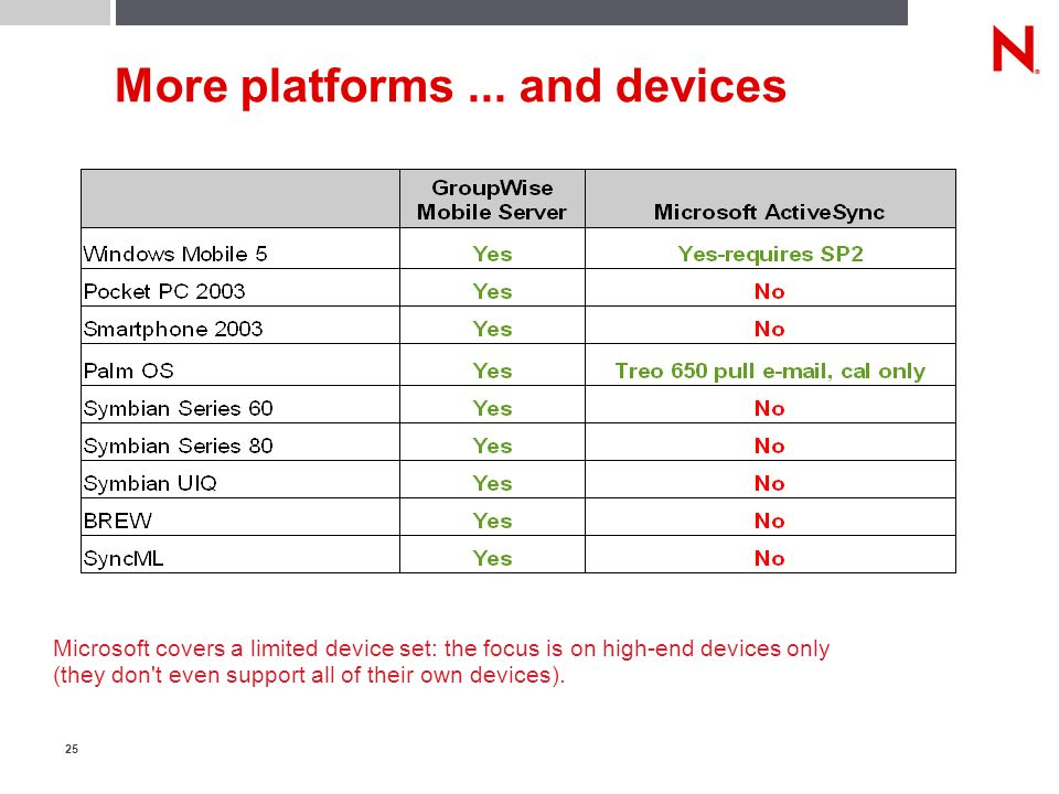 25 More platforms... and devices Microsoft covers a limited device set: the focus is on high-end devices only (they don't even support all of their ow