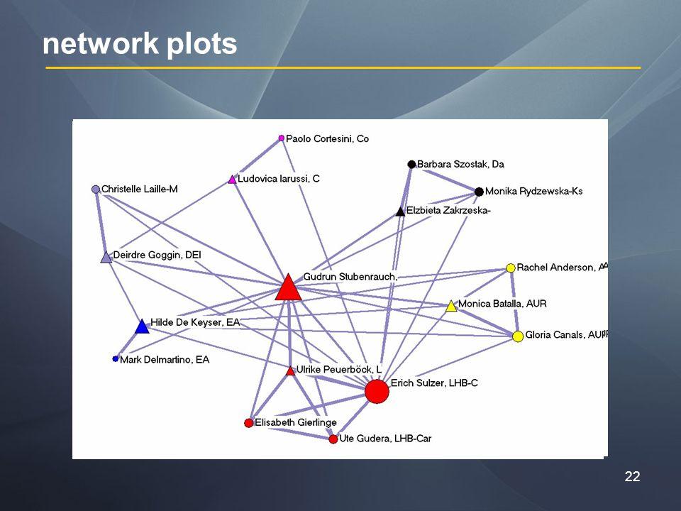 22 network plots