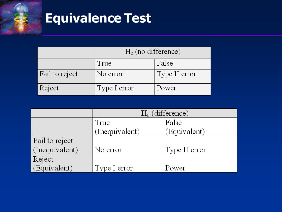 Application of Equivalence Test Equivalence test in the analysis of bioavailability (or PK/PD) Bioequivalence Equivalence test in therapeutic efficacy comparison Equivalence or Non-inferiority test In Active Control Trials
