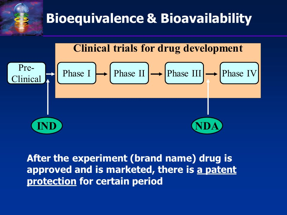 Clinical trials for drug development Bioequivalence & Bioavailability Phase IPhase IIPhase IVPhase III Pre- Clinical INDNDA After the experiment (bran