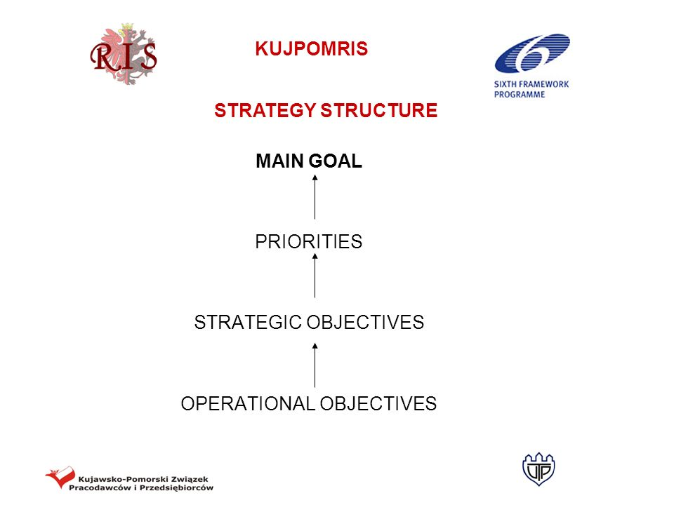 KUJPOMRIS Strategic objective 3.2 Development of the network of pro- innovative insitutions Operational objective 3.2.2 Development of regional, interregional and international cooperation of networks of institutions It is necessary to create a network of institutions, thus making it possible to standardise services offered and enhance regional, interregional and international cooperation between the institutions.