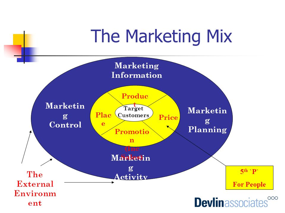 The Marketing Mix Marketing Information Marketin g Planning Marketin g Activity Marketin g Control Target Customers Produc t Price Promotio n (Inc Sal