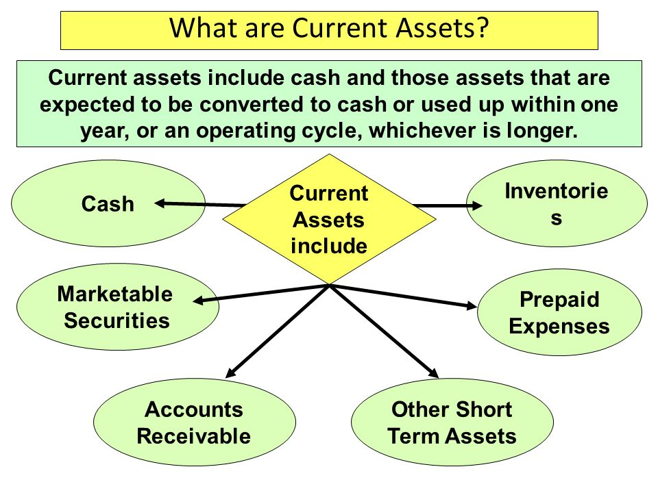 Inventorie s Marketable Securities Current assets include cash and those assets that are expected to be converted to cash or used up within one year,