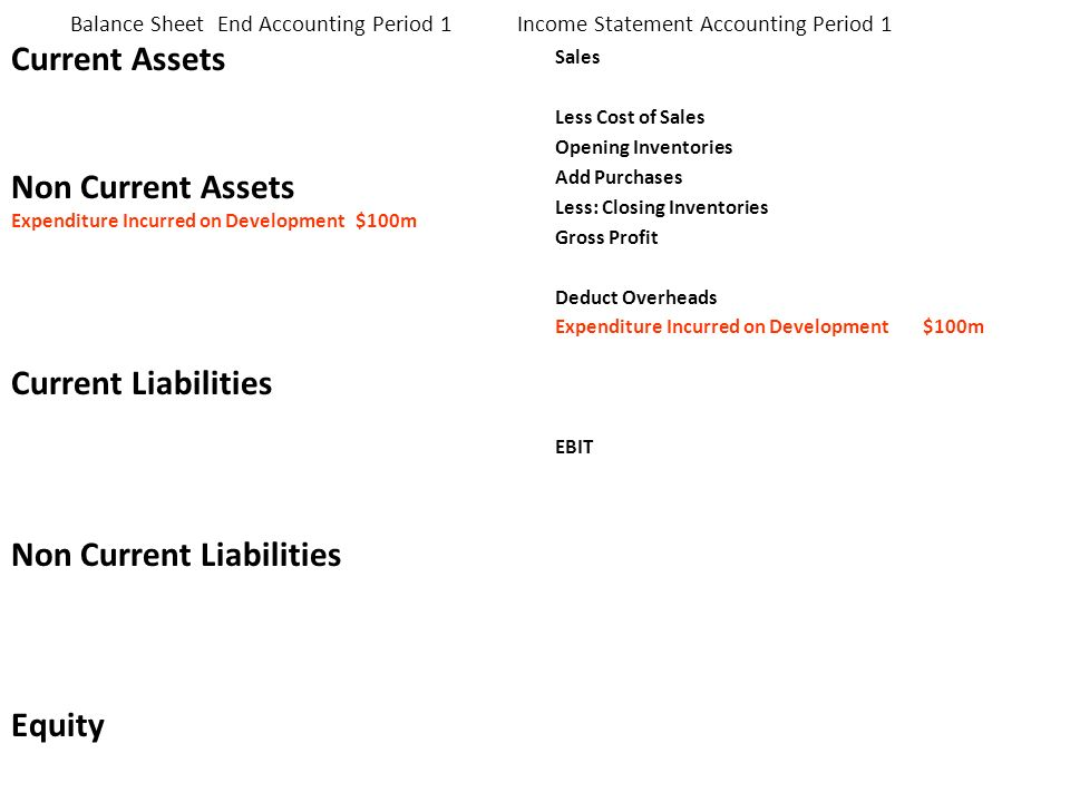 Balance Sheet End Accounting Period 1 Income Statement Accounting Period 1 Current Assets Non Current Assets Expenditure Incurred on Development $100m