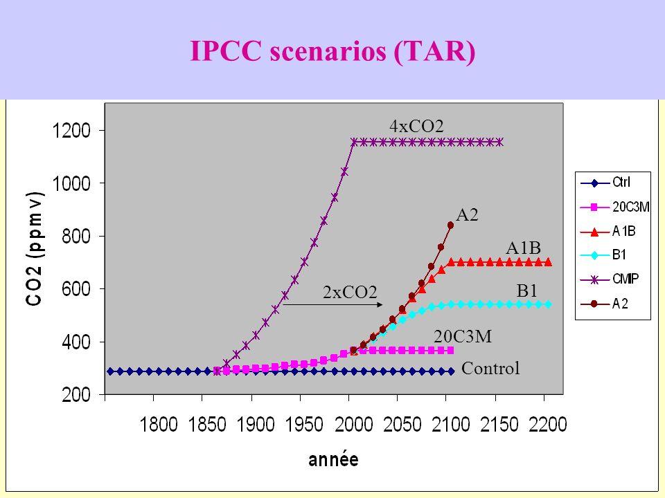 IPCC scenarios (TAR) 2xCO2 4xCO2 A2 A1B B1 20C3M Control
