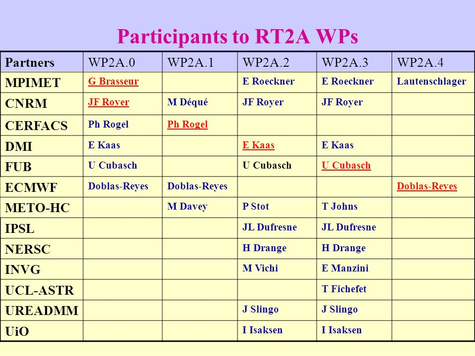 Participants to RT2A WPs PartnersWP2A.0WP2A.1WP2A.2WP2A.3WP2A.4 MPIMET G BrasseurE Roeckner Lautenschlager CNRM JF RoyerM DéquéJF Royer CERFACS Ph Rog