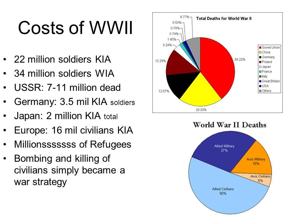 Costs of WWII 22 million soldiers KIA 34 million soldiers WIA USSR: 7-11 million dead Germany: 3.5 mil KIA soldiers Japan: 2 million KIA total Europe: