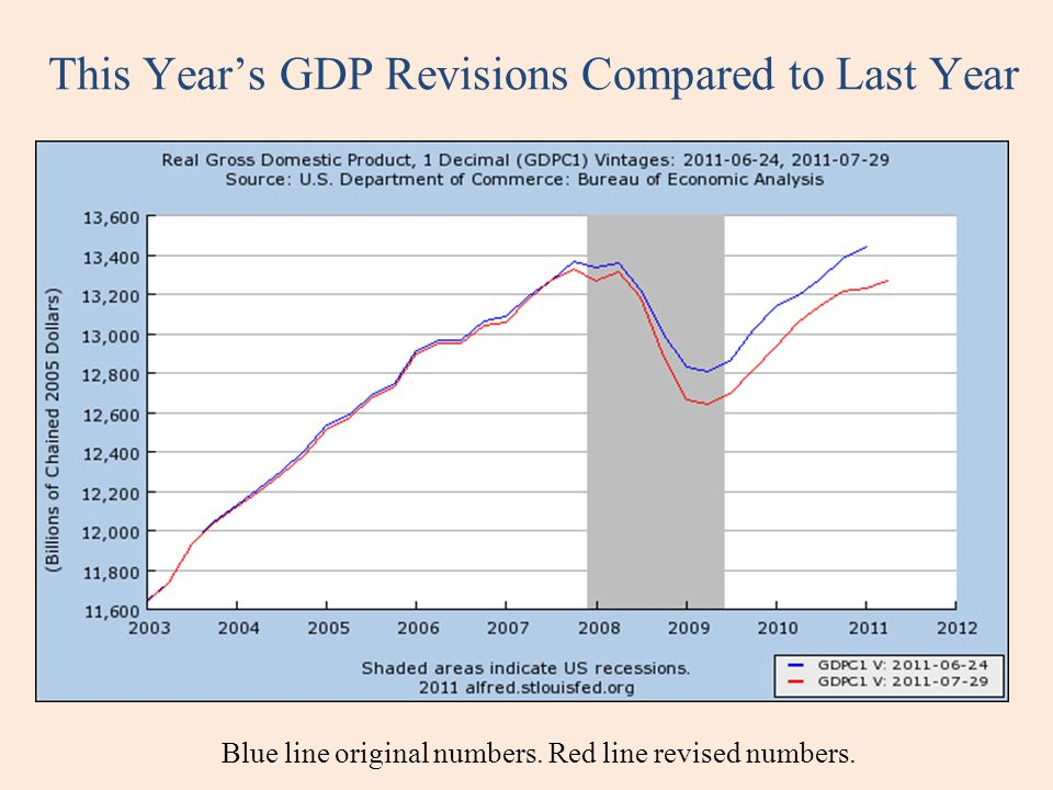 This Years GDP Revisions Compared to Last Year Blue line original numbers.