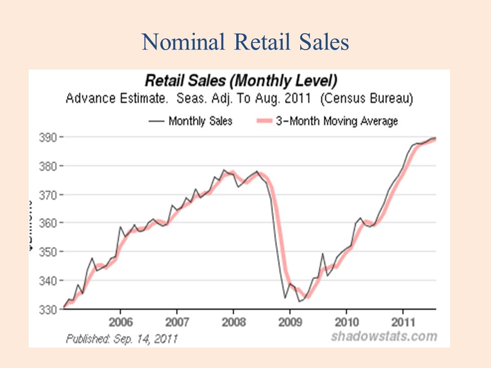 Nominal Retail Sales